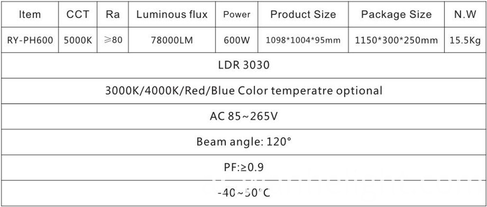 parameter for grow light