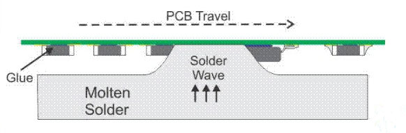 Wave Soldering - Mixed Technology PCB Assembly