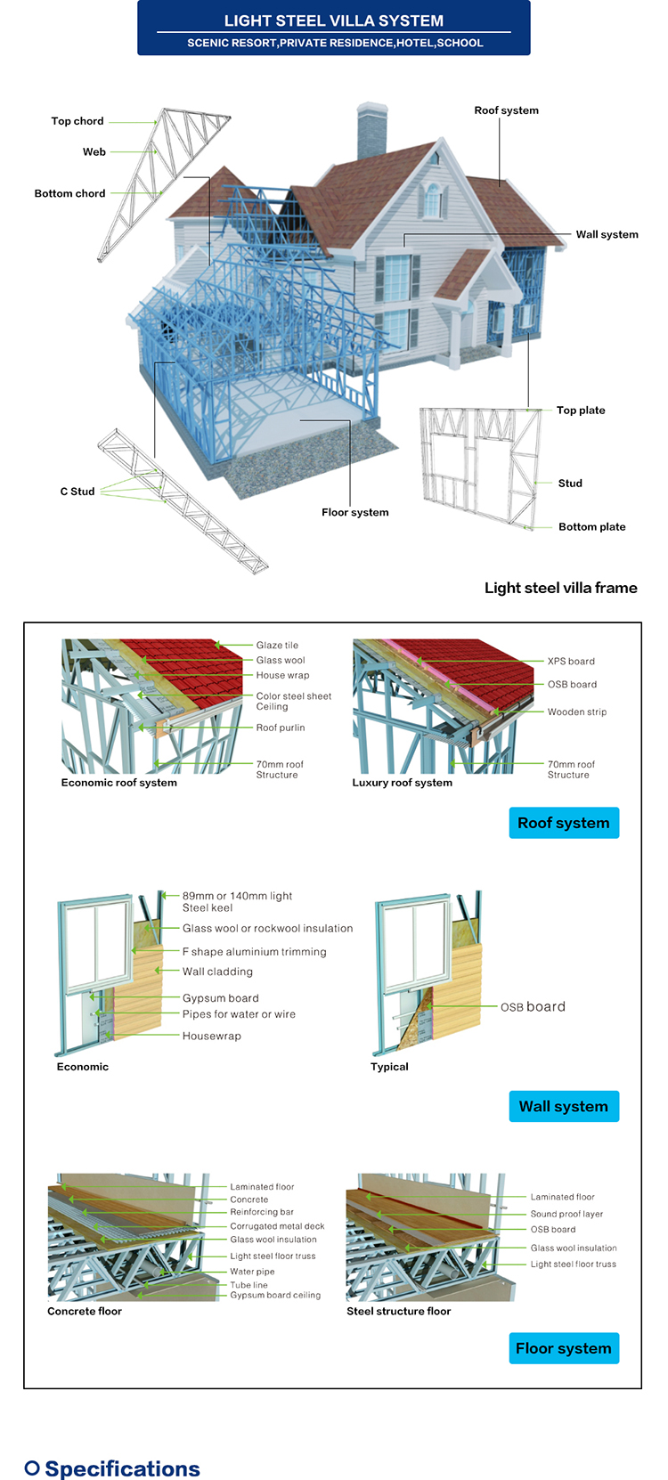 Light Steel Fabricated House