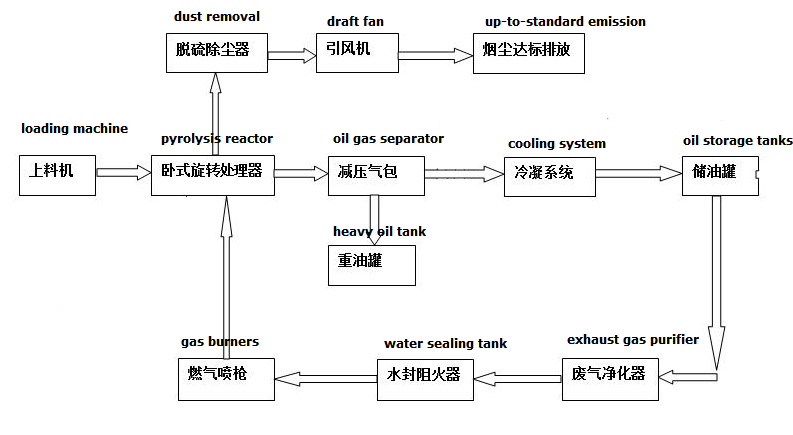 waste pyrolysis process