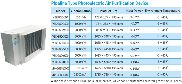 Photoeletric Air Purification Device 2