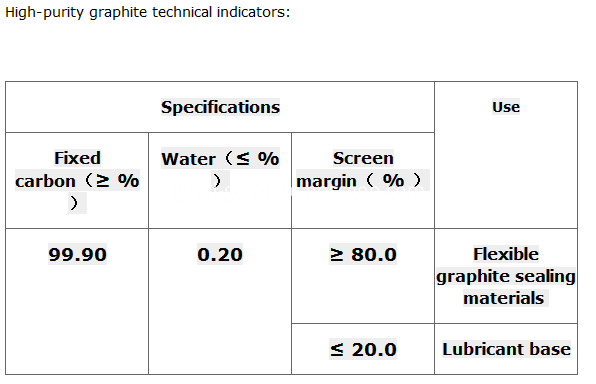 High-purity graphite technical indicators