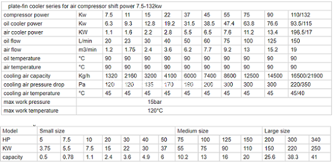 Air Compressor Cooler Parameters list