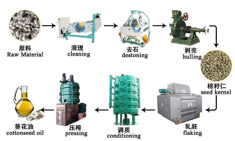 Flow Chart of Oilseed Pressing Line