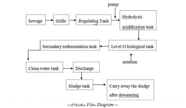 High-efficient Sewage Treatment Device