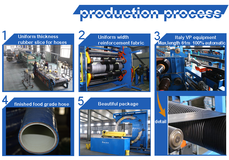food-SD-hose-process