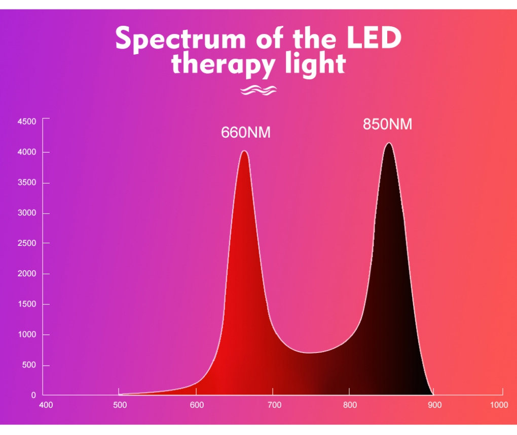 Red Light Therapy Melasma