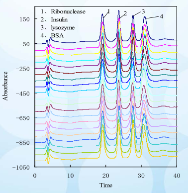 Reproducible Isolation Of Four Proteins