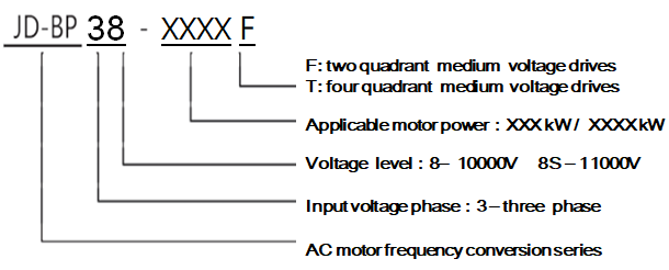 medium voltage frequency drives