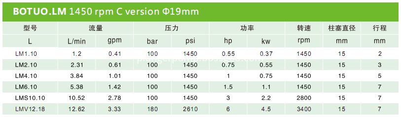 China Stainless Steel Plunger Pumps