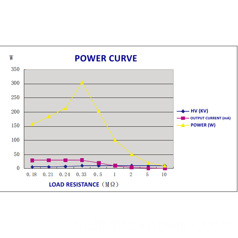 450w High Voltage Power Module Power Curve