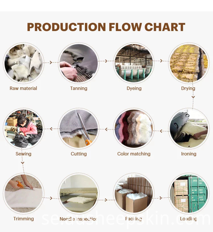 production flow chart