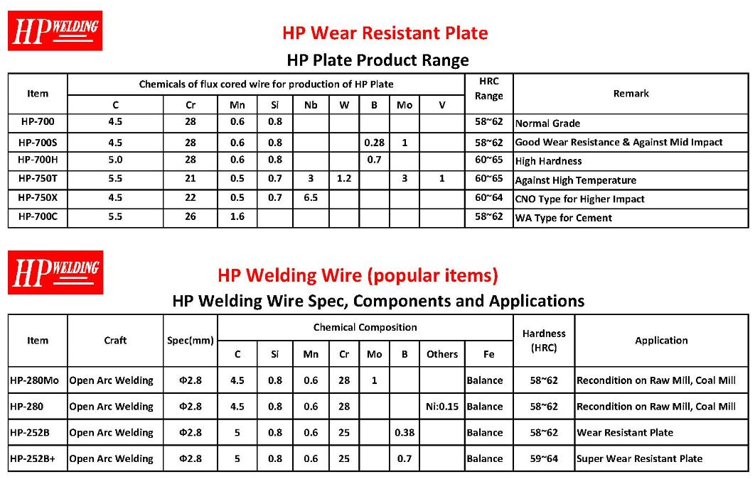 Wear Plate Specification
