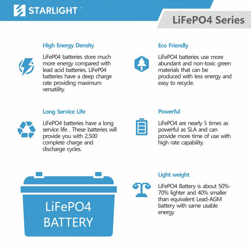 Lithium Battery 5 Features