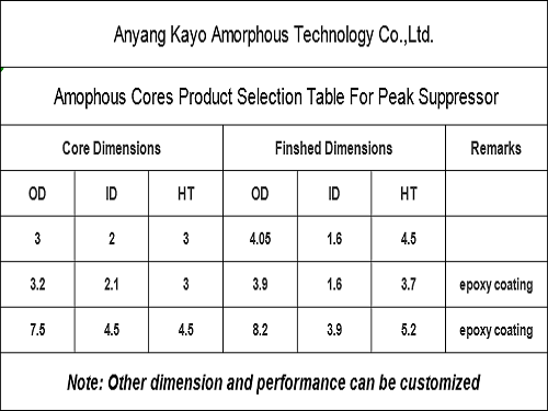 Amorphous Peak Suppressor Core