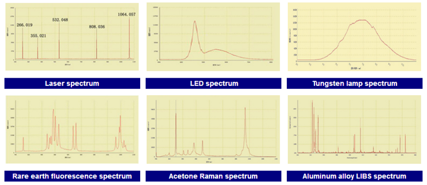 sample spectrum of fiber optic spectrometer