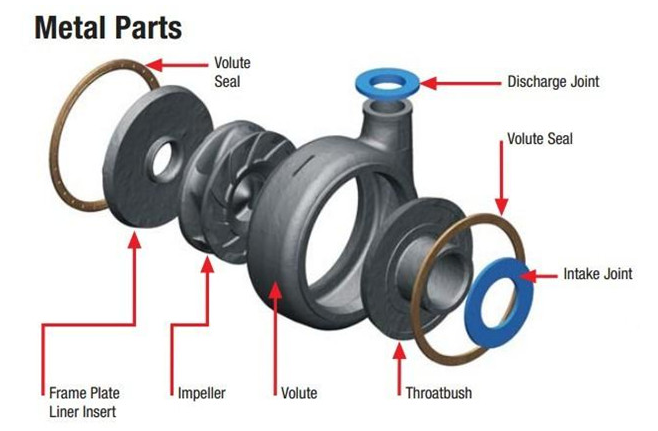 Metal slurry pump parts