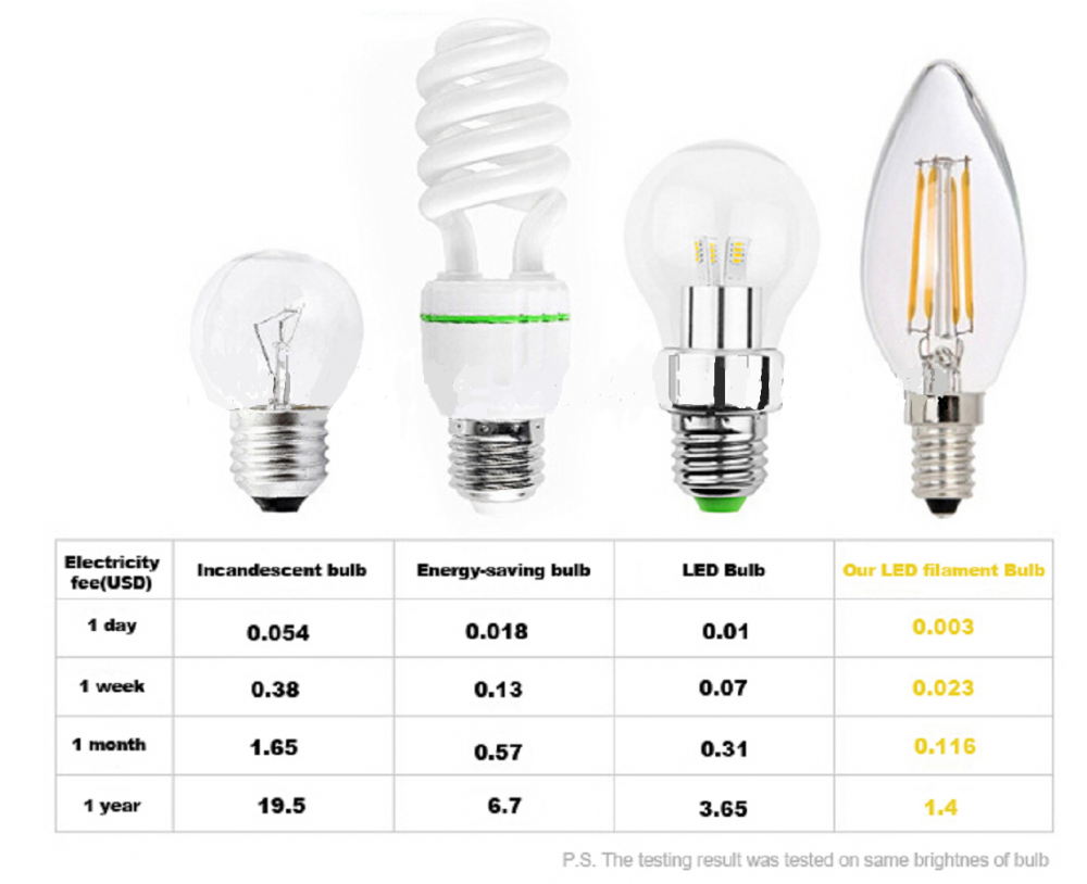 led filament bulb light 2w C35T