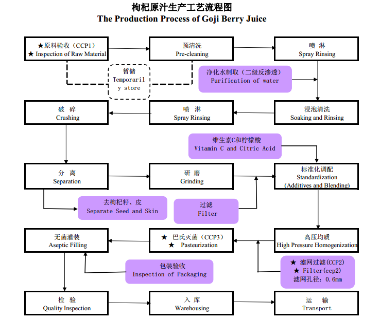 The production process of goji berry juice