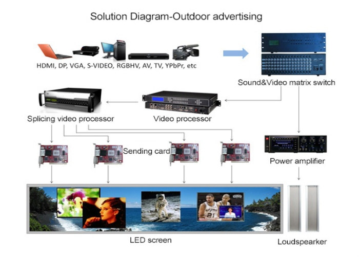 Fixed Outdoor LED Screen
