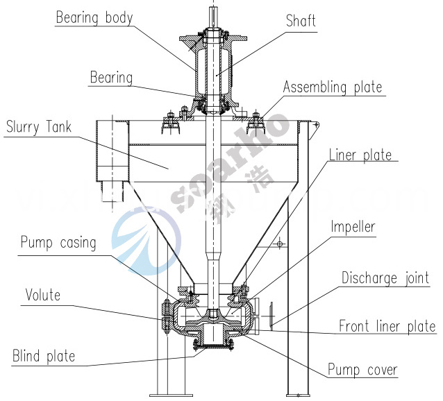AF Froth pump construction3