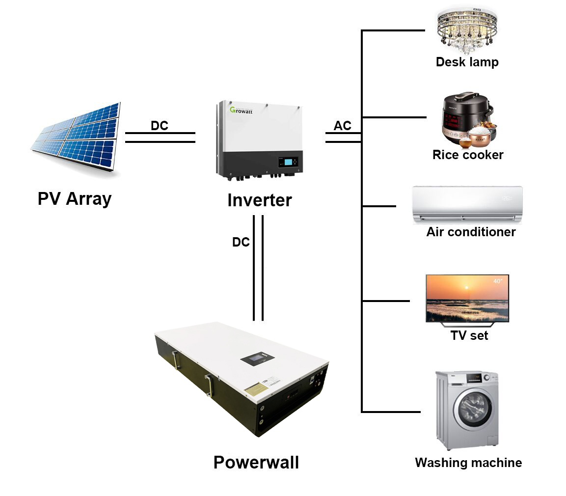 Power Wall 7KWh 48V150AH Lifepo4 Solar Battery