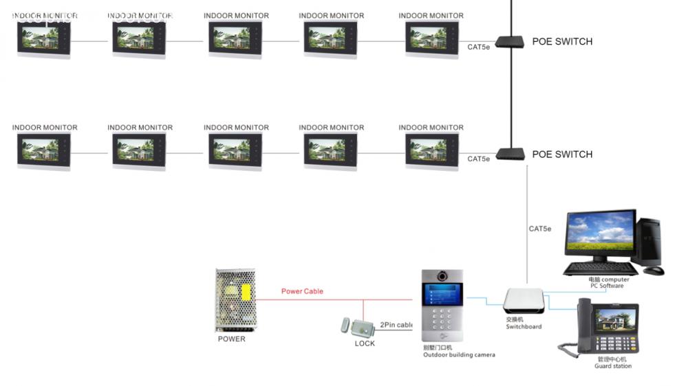 IP Wire Video Door Phone