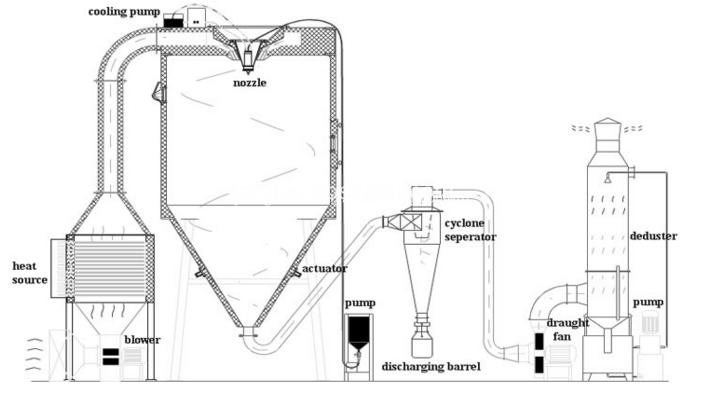 spray dryer process flow