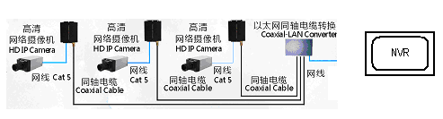 Ethernet Over Coax Extender