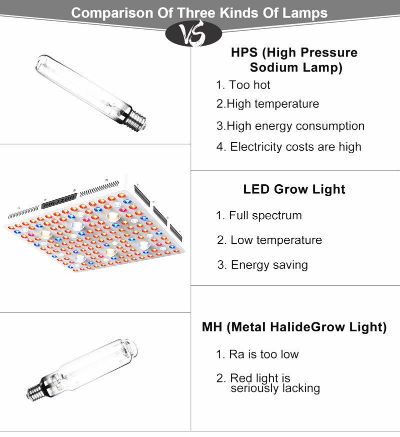 cob grow light better than HPS