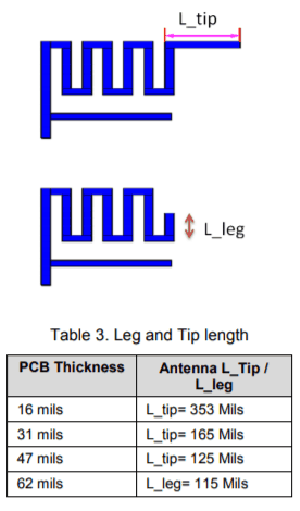 Leg and Tip length