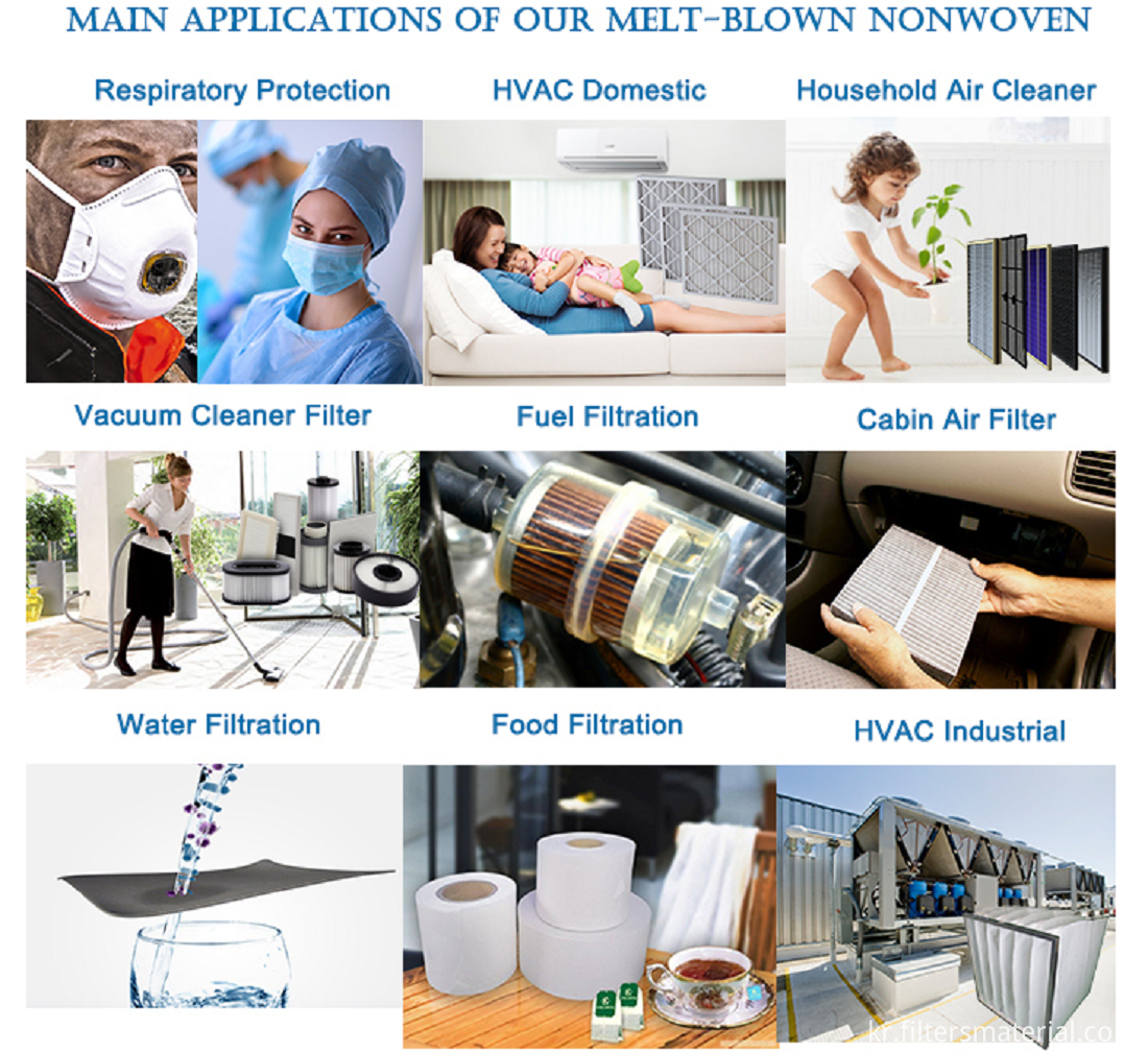 Applications of Metl-bolown nonwoven