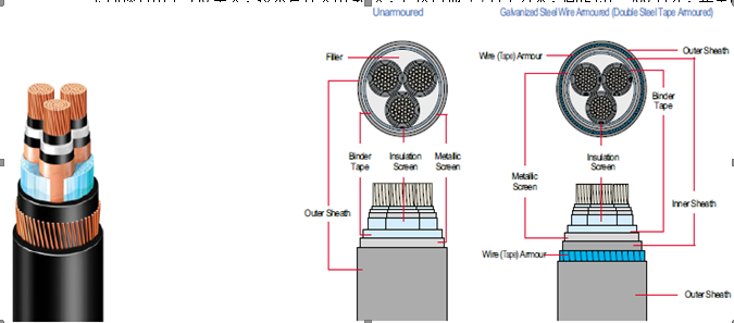 XLPE power cable structure