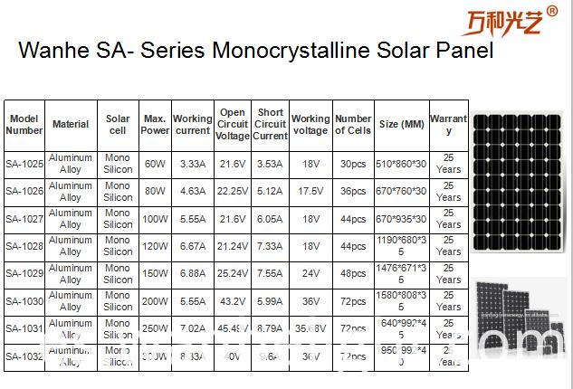 SA-series Monocrystalline solar panel