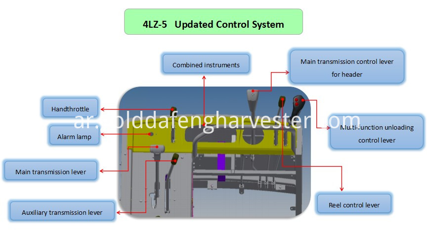 Fuel Efficient Updated Control System Rice Combine Harvester Control System