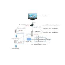 Surveillance en ligne de l'automatisation de la pompe sans surveillance