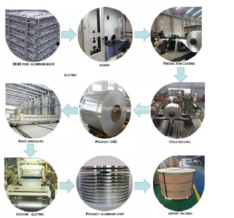 Aluminum Foil Production Process