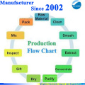 GMP поставляет завод 99% Леналидомида 191732-72-6 с конкурентоспособной ценой