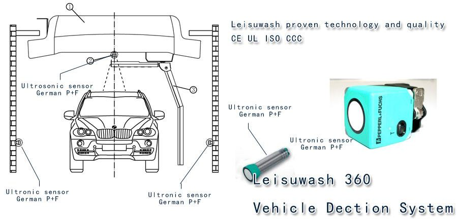 Leisuwash 360 Intelligent Vehicle Detection System