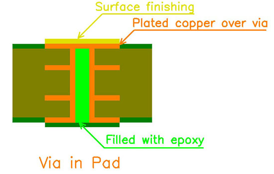 Via in pad | PCB manufacturing technology
