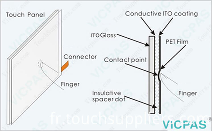 HMI touch screen technology