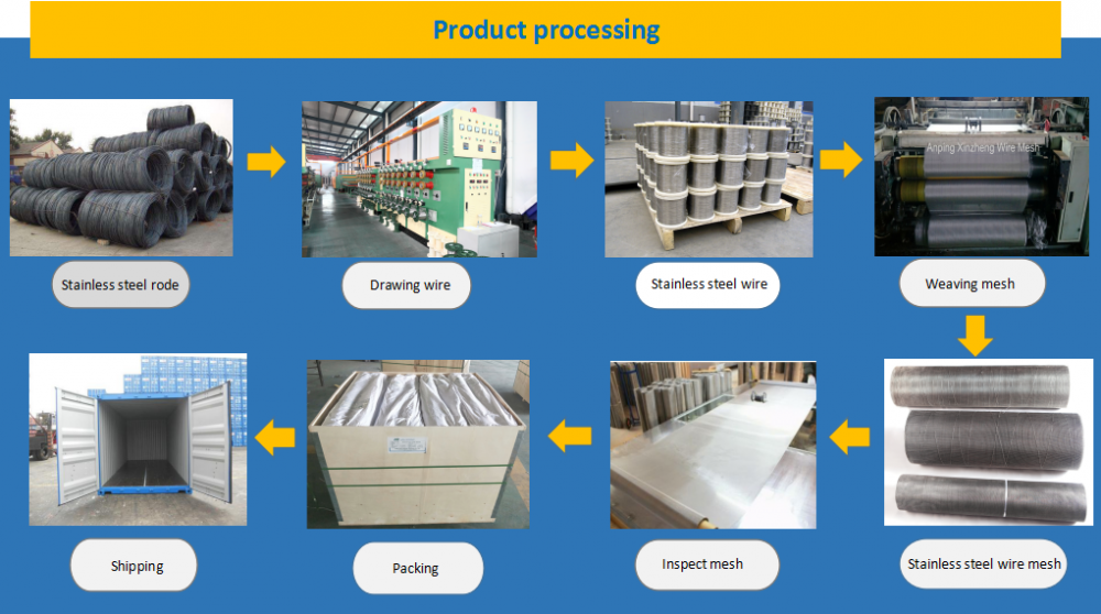 Ss Product Processing