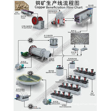 Full Set Equipment of Copper Beneficiation Production Line