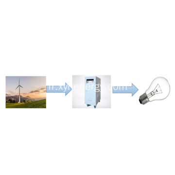Wind Off Grid Inverter sans batterie