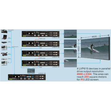 VDWall lvp615 memimpin Video Display Processor