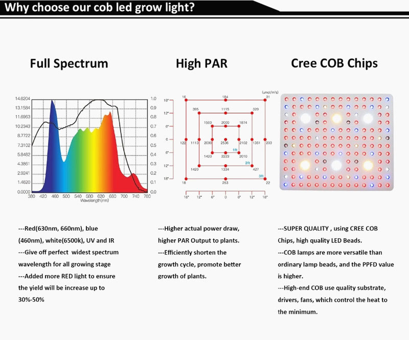 led grow light agricultural lighting
