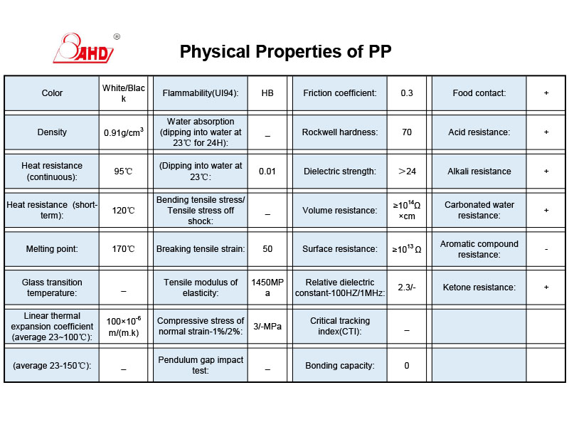 PP physical properties datasheet