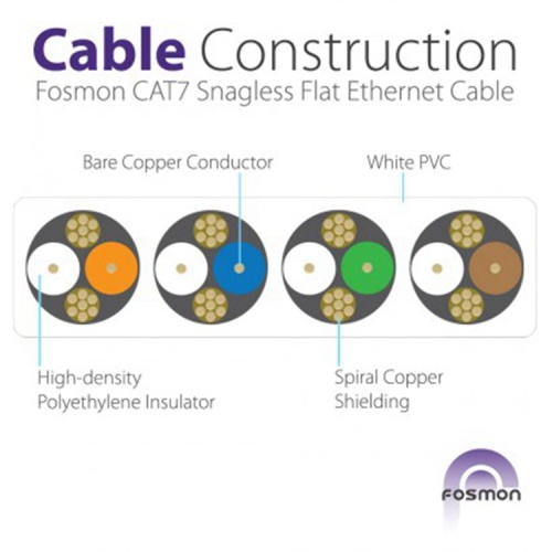 Cables de red SFTP Cat6a Cable Pass Fluke