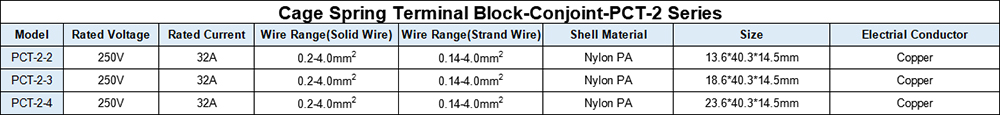 Parameters of PCTT-2 Series Cage Spring Terminal Block