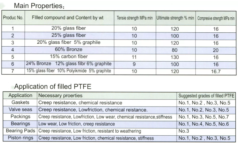 PTFE filled material properties